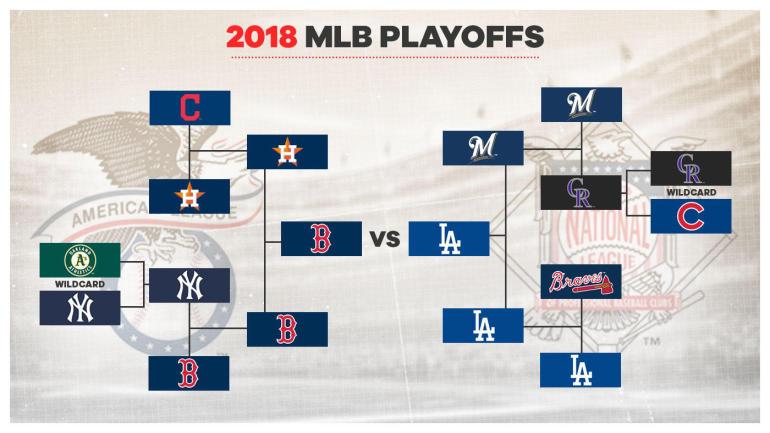 MLB+Playoff+Bracket