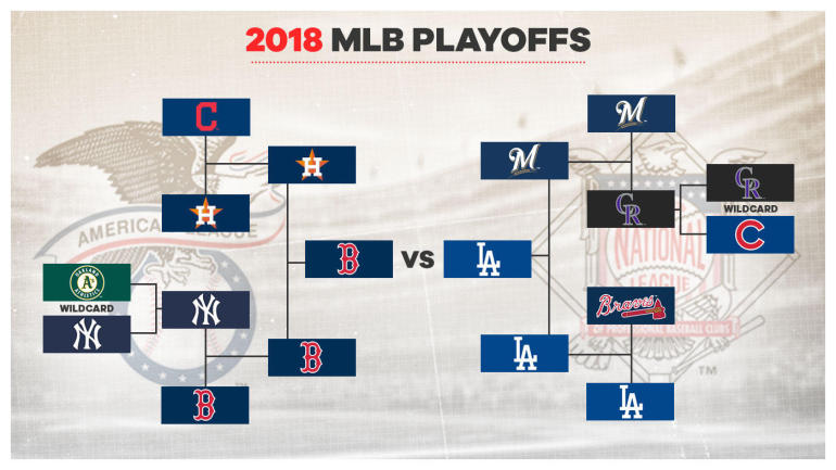 MLB+Playoff+Bracket